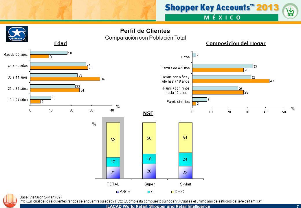 7 7 Perfil de Clientes Comparación con Población Total Base: Visitaron S-Mart (69) P1: ¿En cuál de los siguientes rangos se encuentra su edad? PC2: ¿C