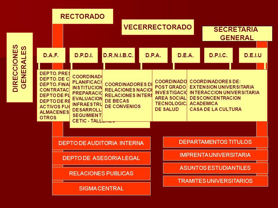 DIRECCIONES GENERALES RECTORADO SECRETARIA GENERAL DEPTO DE AUDITORIA INTERNA DEPARTAMENTOS TITULOS DEPTO.
