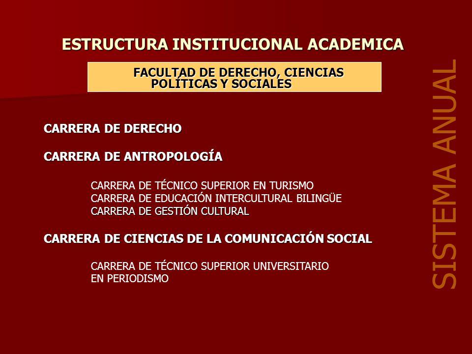 ESTRUCTURA INSTITUCIONAL ACADEMICA FACULTAD DE DERECHO, CIENCIAS POLÍTICAS Y SOCIALES SISTEMA ANUAL CARRERA DE DERECHO CARRERA DE ANTROPOLOGÍA CARRERA DE TÉCNICO SUPERIOR EN TURISMO CARRERA DE EDUCACIÓN INTERCULTURAL BILINGÜE CARRERA DE GESTIÓN CULTURAL CARRERA DE CIENCIAS DE LA COMUNICACIÓN SOCIAL CARRERA DE TÉCNICO SUPERIOR UNIVERSITARIO EN PERIODISMO