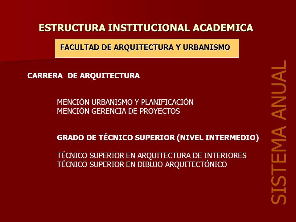 ESTRUCTURA INSTITUCIONAL ACADEMICA CARRERA DE MEDICINA CARRERA DE ENFERMERÍA FACULTAD DE CIENCIAS DE LA SALUD SISTEMA ANUAL