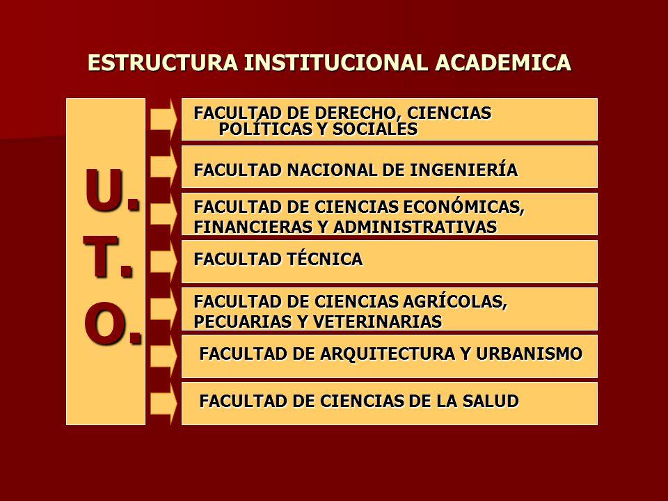 ESTRUCTURA INSTITUCIONAL ACADEMICA FACULTAD DE DERECHO, CIENCIAS POLÍTICAS Y SOCIALES FACULTAD NACIONAL DE INGENIERÍA FACULTAD DE CIENCIAS ECONÓMICAS, FINANCIERAS Y ADMINISTRATIVAS FACULTAD TÉCNICA FACULTAD DE CIENCIAS AGRÍCOLAS, PECUARIAS Y VETERINARIAS FACULTAD DE ARQUITECTURA Y URBANISMO FACULTAD DE CIENCIAS DE LA SALUD U.T.O.