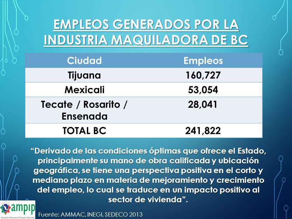 CiudadEmpleos Tijuana160,727 Mexicali53,054 Tecate / Rosarito / Ensenada 28,041 TOTAL BC241,822 EMPLEOS GENERADOS POR LA INDUSTRIA MAQUILADORA DE BC D