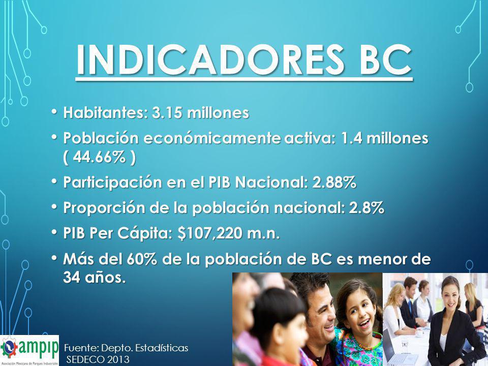 INDICADORES BC Habitantes: 3.15 millones Habitantes: 3.15 millones Población económicamente activa: 1.4 millones ( 44.66% ) Población económicamente a
