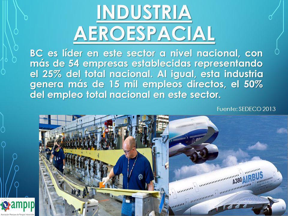 INDUSTRIA AEROESPACIAL BC es líder en este sector a nivel nacional, con más de 54 empresas establecidas representando el 25% del total nacional. Al ig