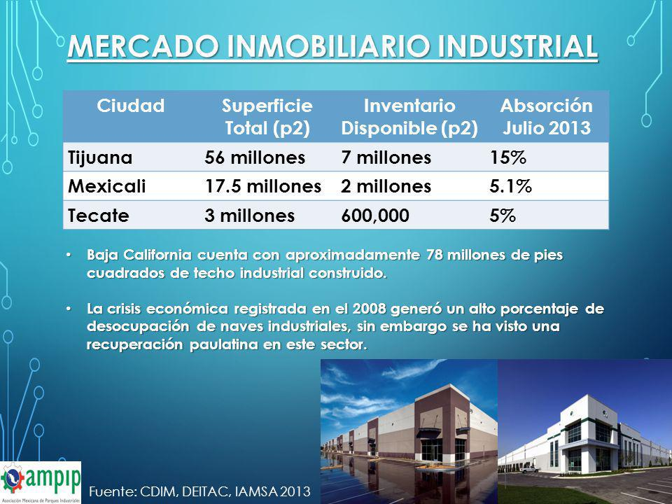MERCADO INMOBILIARIO INDUSTRIAL CiudadSuperficie Total (p2) Inventario Disponible (p2) Absorción Julio 2013 Tijuana56 millones7 millones15% Mexicali17