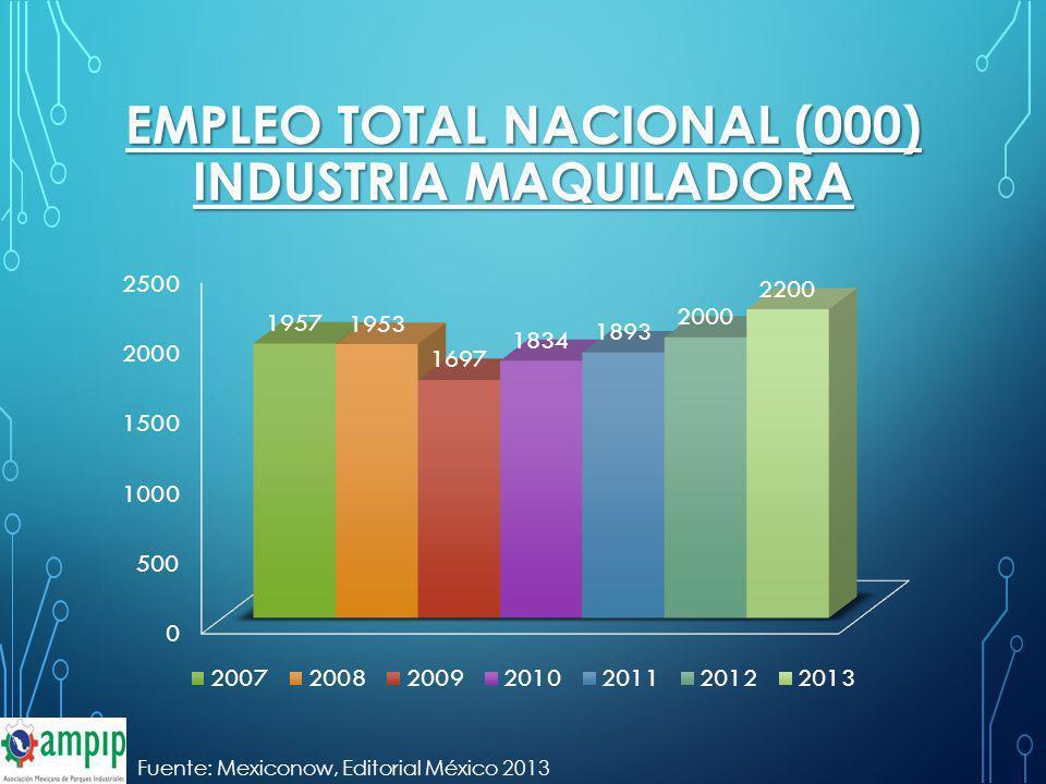 EMPLEO TOTAL NACIONAL (000) INDUSTRIA MAQUILADORA Fuente: Mexiconow, Editorial México 2013