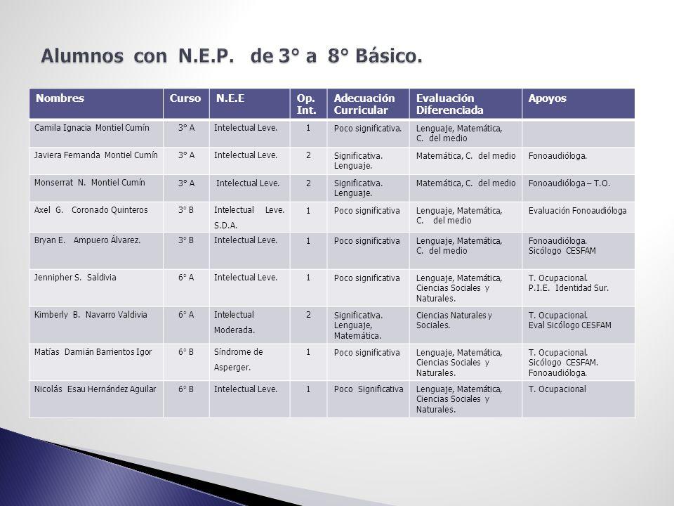 NombresCursoN.E.EOp. Int. Adecuación Curricular Evaluación Diferenciada Apoyos Camila Ignacia Montiel Cumín3° AIntelectual Leve.1 Poco significativa.L