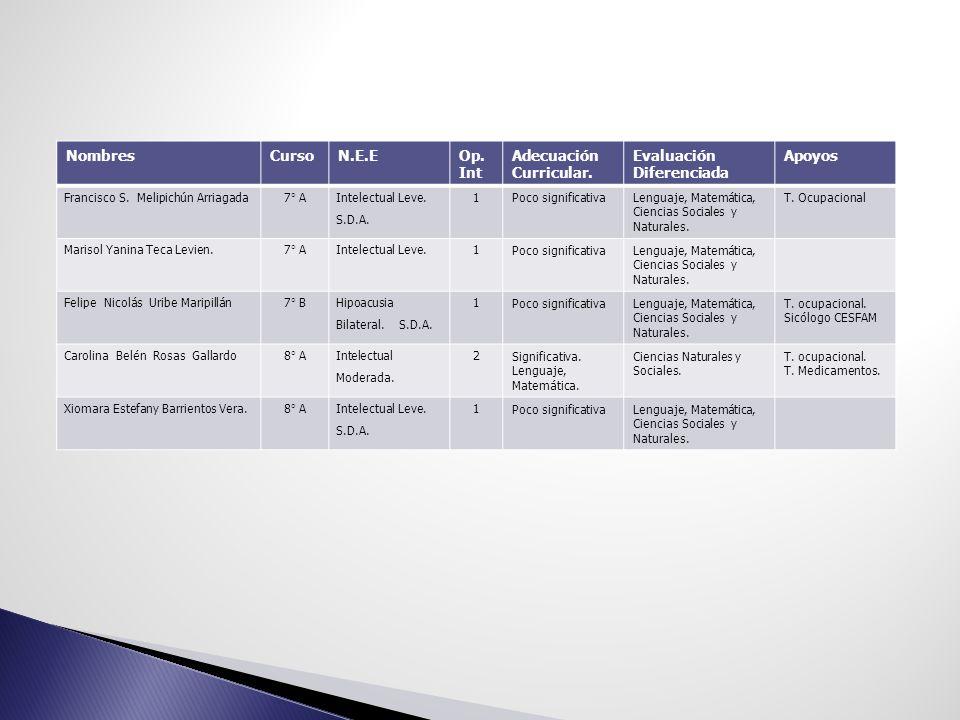 NombresCursoN.E.EOp. Int Adecuación Curricular. Evaluación Diferenciada Apoyos Francisco S. Melipichún Arriagada7° A Intelectual Leve. S.D.A. 1 Poco s