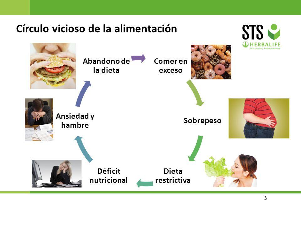 3 Círculo vicioso de la alimentación Sobrepeso Ansiedad y hambre Déficit nutricional Comer en exceso Dieta restrictiva Abandono de la dieta