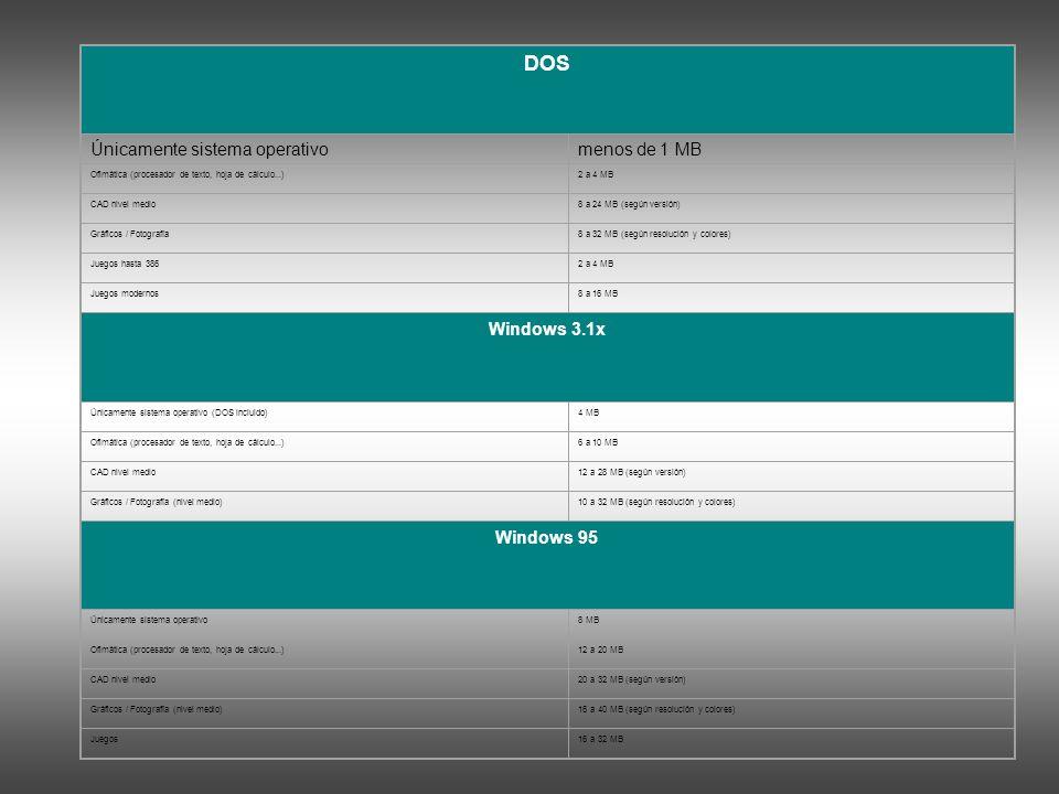 DOS Únicamente sistema operativomenos de 1 MB Ofimática (procesador de texto, hoja de cálculo...)2 a 4 MB CAD nivel medio8 a 24 MB (según versión) Gráficos / Fotografía8 a 32 MB (según resolución y colores) Juegos hasta 3862 a 4 MB Juegos modernos8 a 16 MB Windows 3.1x Únicamente sistema operativo (DOS incluido)4 MB Ofimática (procesador de texto, hoja de cálculo...)6 a 10 MB CAD nivel medio12 a 28 MB (según versión) Gráficos / Fotografía (nivel medio)10 a 32 MB (según resolución y colores) Windows 95 Únicamente sistema operativo8 MB Ofimática (procesador de texto, hoja de cálculo...)12 a 20 MB CAD nivel medio20 a 32 MB (según versión) Gráficos / Fotografía (nivel medio)16 a 40 MB (según resolución y colores) Juegos16 a 32 MB