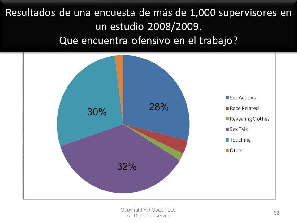 Resultados de una encuesta de más de 1,000 supervisores en un estudio 2008/2009. Que encuentra ofensivo en el trabajo? Copyright HR Coach LLC All Righ