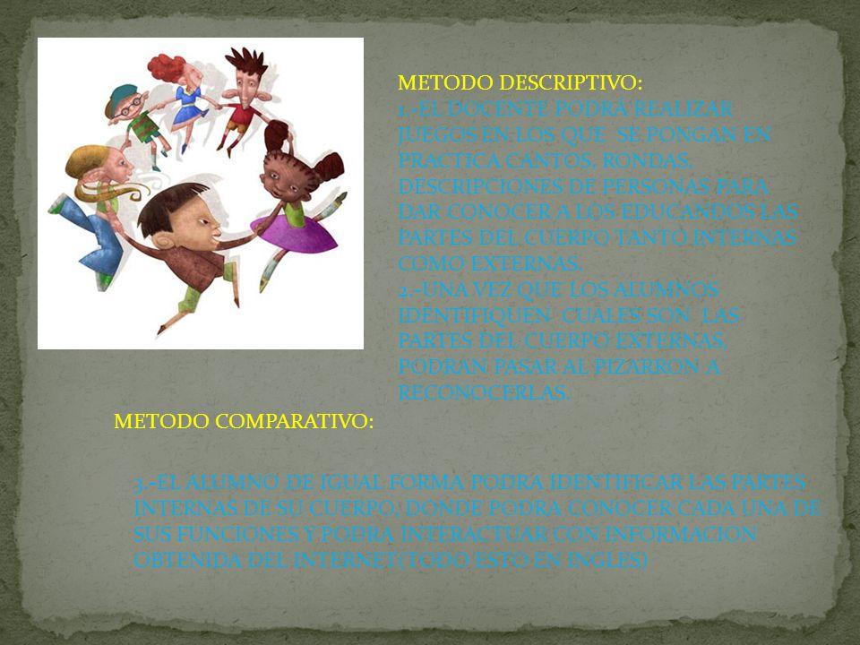 METODO DESCRIPTIVO: 1.-EL DOCENTE PODRÁ REALIZAR JUEGOS EN LOS QUE SE PONGAN EN PRACTICA CANTOS, RONDAS, DESCRIPCIONES DE PERSONAS PARA DAR CONOCER A