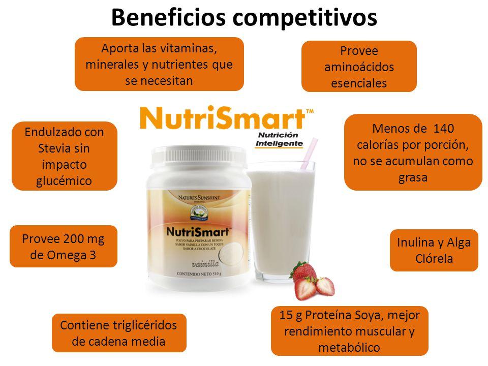 Beneficios competitivos Menos de 140 calorías por porción, no se acumulan como grasa 15 g Proteína Soya, mejor rendimiento muscular y metabólico Inuli