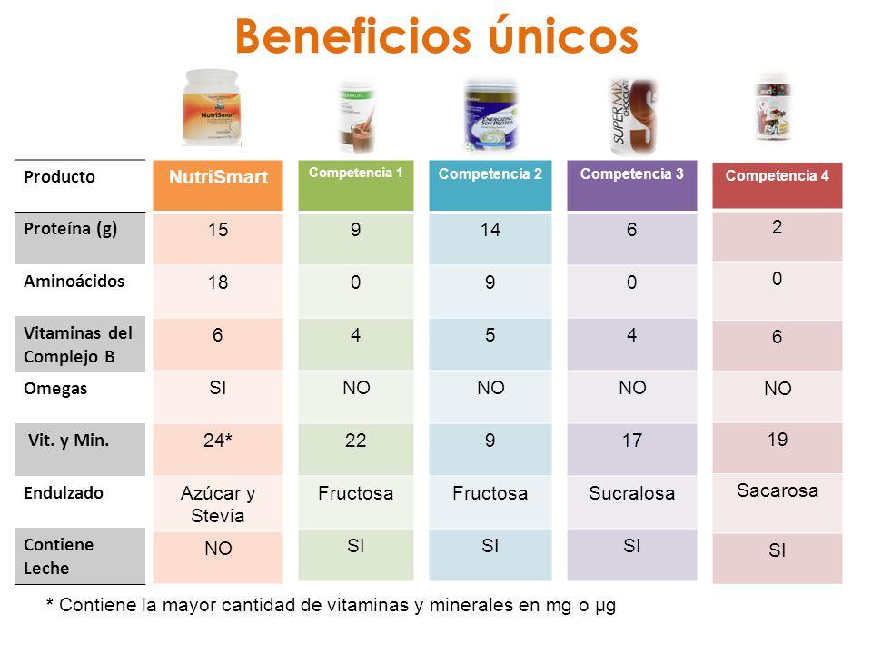 NutriSmart 15 18 6 SI 24* Azúcar y Stevia NO Competencia 1 9 0 4 NO 22 Fructosa SI Competencia 2 14 9 5 NO 9 Fructosa SI Competencia 3 6 0 4 NO 17 Sucralosa SI Competencia 4 2 0 6 NO 19 Sacarosa SI Producto Proteína (g) Aminoácidos Vitaminas del Complejo B Omegas Vit.