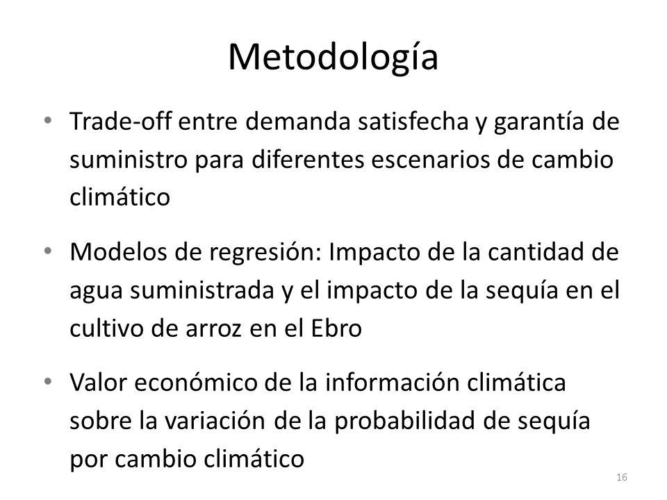 Metodología Trade-off entre demanda satisfecha y garantía de suministro para diferentes escenarios de cambio climático Modelos de regresión: Impacto d