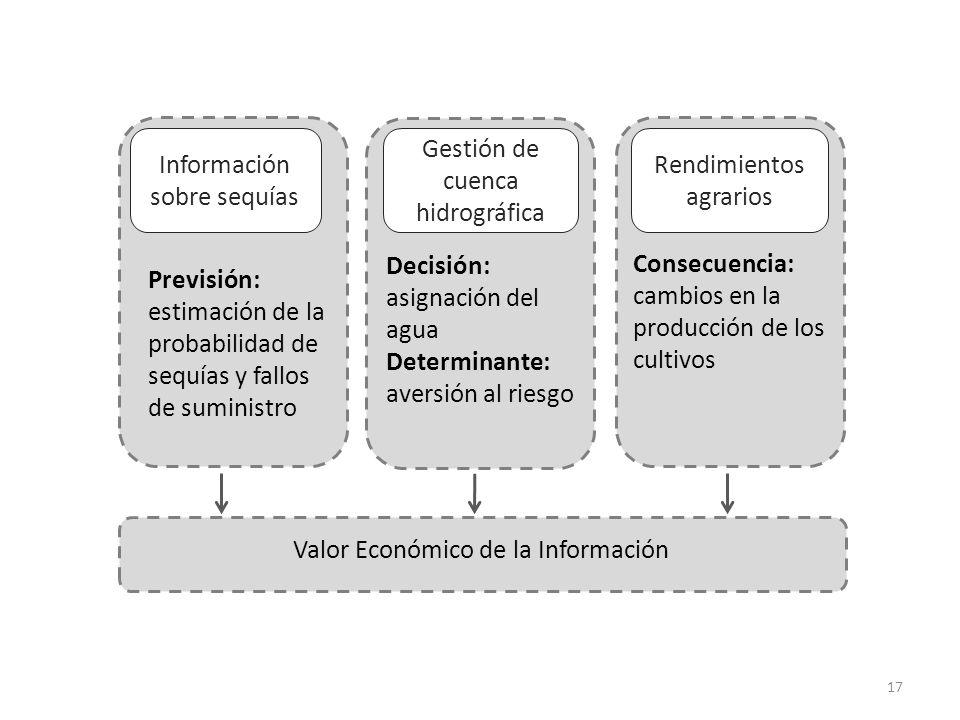 17 Información sobre sequías Gestión de cuenca hidrográfica Rendimientos agrarios Decisión: asignación del agua Determinante: aversión al riesgo Conse