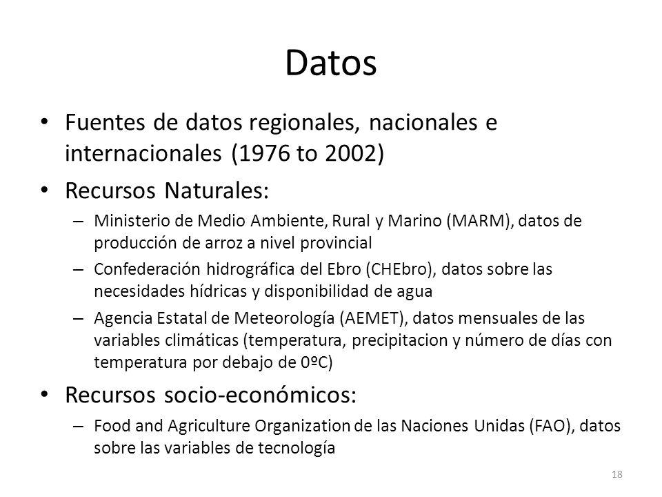 Datos Fuentes de datos regionales, nacionales e internacionales (1976 to 2002) Recursos Naturales: – Ministerio de Medio Ambiente, Rural y Marino (MAR