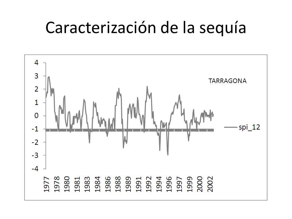 Caracterización de la sequía TARRAGONA