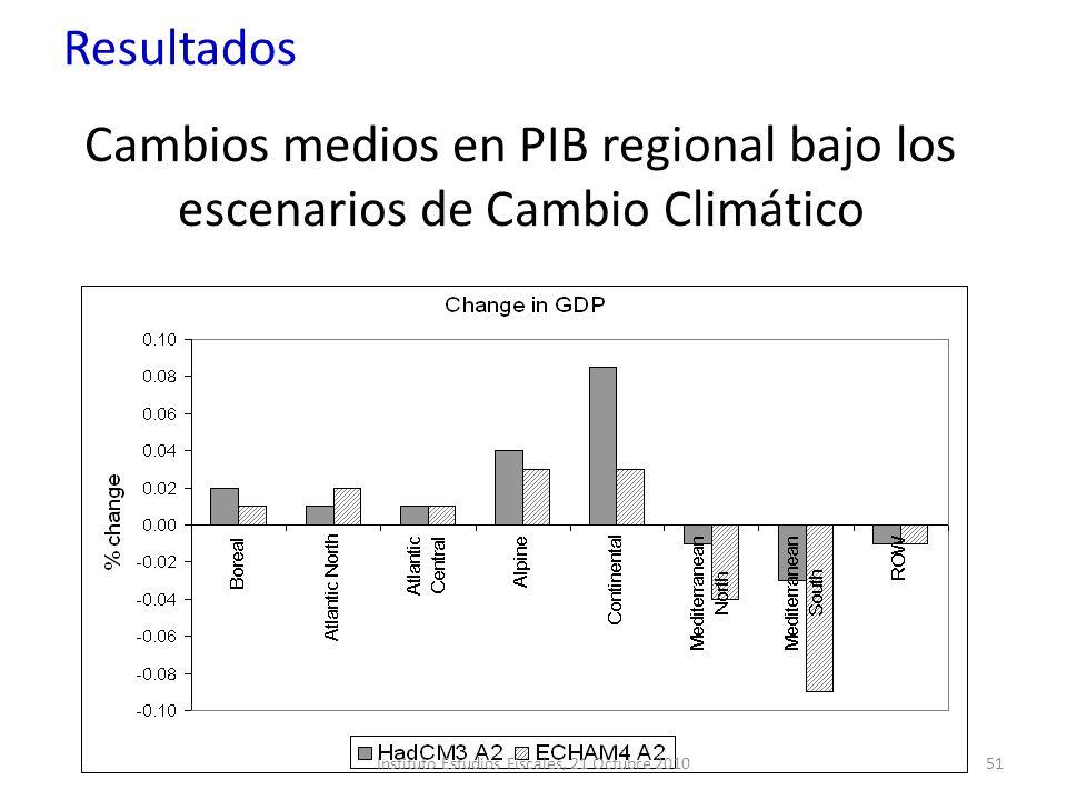 Cambios medios en PIB regional bajo los escenarios de Cambio Climático Resultados 51Instituto Estudios Fiscales, 21 Octubre 2010