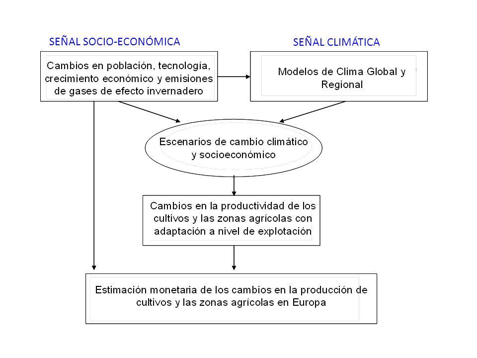 SEÑAL SOCIO-ECONÓMICA SEÑAL CLIMÁTICA