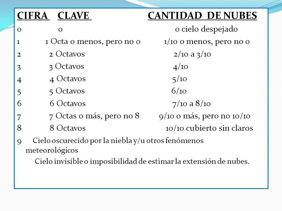 CIFRA CLAVE CANTIDAD DE NUBES 0 0 0 cielo despejado 1 1 Octa o menos, pero no 0 1/10 o menos, pero no 0 2 2 Octavos 2/10 a 3/10 3 3 Octavos 4/10 4 4 O