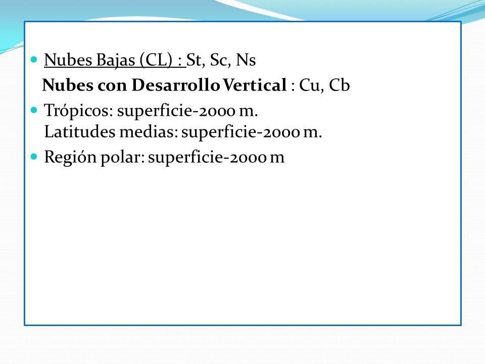 Nubes Bajas (CL) : St, Sc, Ns Nubes con Desarrollo Vertical : Cu, Cb Trópicos: superficie-2000 m. Latitudes medias: superficie-2000 m. Región polar: s