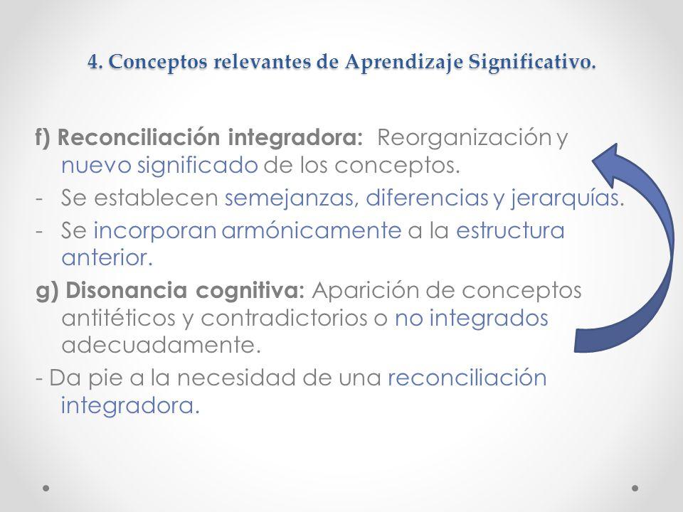 4.Conceptos relevantes de Aprendizaje Significativo.