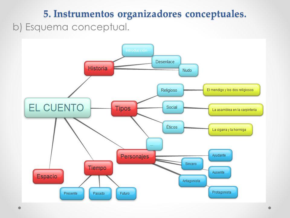 5. Instrumentos organizadores conceptuales. b) Esquema conceptual.