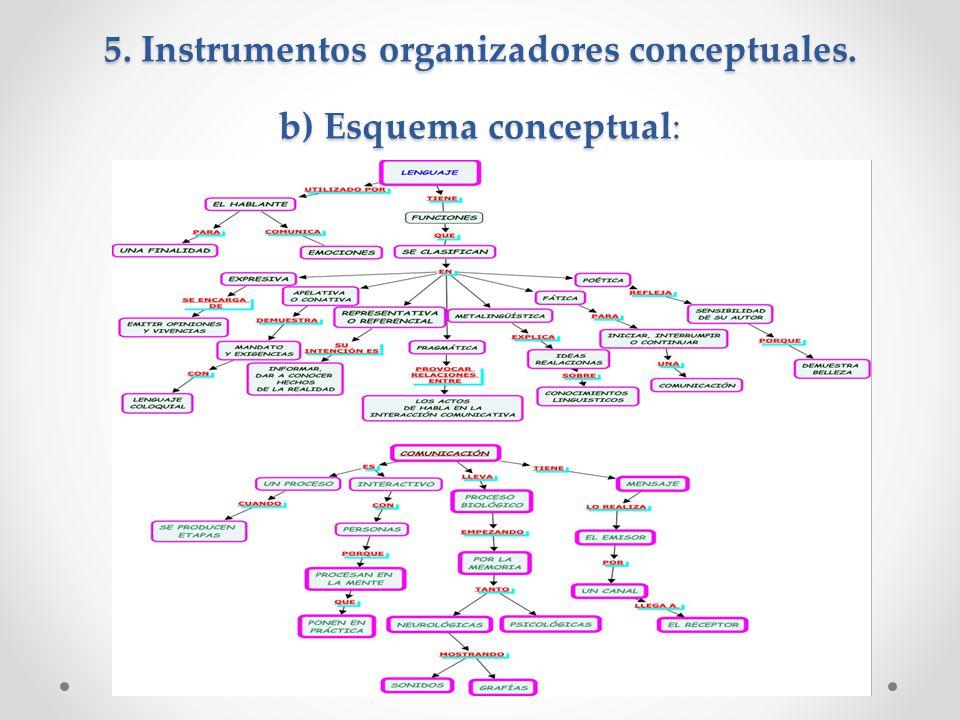 5. Instrumentos organizadores conceptuales. b) Esquema conceptual: