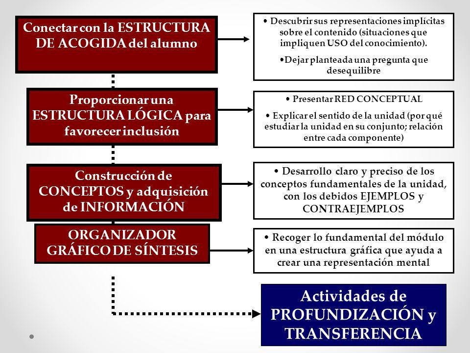 Proporcionar una ESTRUCTURA LÓGICA para favorecer inclusión Construcción de CONCEPTOS y adquisición de INFORMACIÓN ORGANIZADOR GRÁFICO DE SÍNTESIS Actividades de PROFUNDIZACIÓN y TRANSFERENCIA Presentar RED CONCEPTUAL Explicar el sentido de la unidad (por qué estudiar la unidad en su conjunto; relación entre cada componente) Desarrollo claro y preciso de los conceptos fundamentales de la unidad, con los debidos EJEMPLOS y CONTRAEJEMPLOS Recoger lo fundamental del módulo en una estructura gráfica que ayuda a crear una representación mental Conectar con la ESTRUCTURA DE ACOGIDA del alumno Descubrir sus representaciones implícitas sobre el contenido (situaciones que impliquen USO del conocimiento).