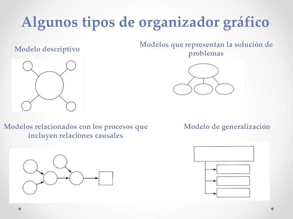 Algunos tipos de organizador gráfico Modelo descriptivo Modelos relacionados con los procesos que incluyen relaciones causales Modelos que representan la solución de problemas Modelo de generalización