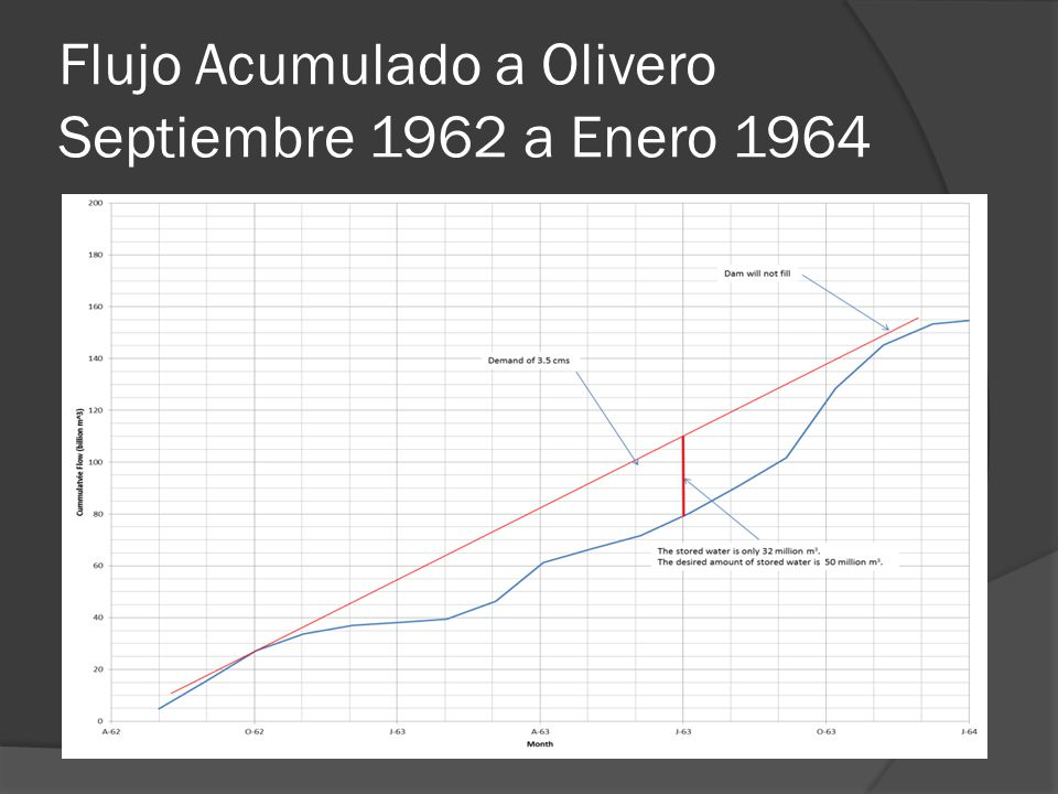 Flujo Acumulado a Olivero Septiembre 1962 a Enero 1964