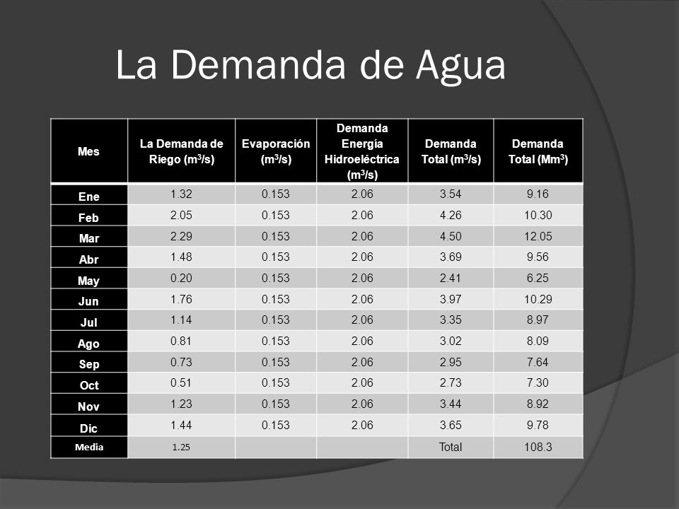 La Demanda de Agua Mes La Demanda de Riego (m 3 /s) Evaporación (m 3 /s) Demanda Energía Hidroeléctrica (m 3 /s) Demanda Total (m 3 /s) Demanda Total (Mm 3 ) Ene 1.320.1532.063.549.16 Feb 2.050.1532.064.2610.30 Mar 2.290.1532.064.5012.05 Abr 1.480.1532.063.699.56 May 0.200.1532.062.416.25 Jun 1.760.1532.063.9710.29 Jul 1.140.1532.063.358.97 Ago 0.810.1532.063.028.09 Sep 0.730.1532.062.957.64 Oct 0.510.1532.062.737.30 Nov 1.230.1532.063.448.92 Dic 1.440.1532.063.659.78 Media1.25 Total108.3