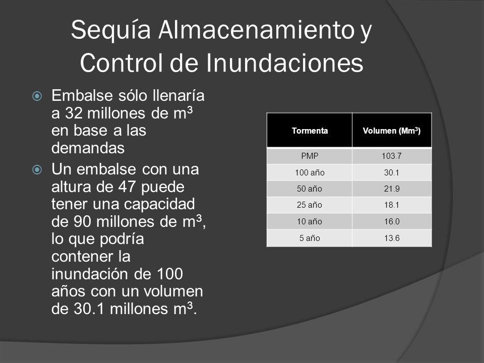 Sequía Almacenamiento y Control de Inundaciones Embalse sólo llenaría a 32 millones de m 3 en base a las demandas Un embalse con una altura de 47 puede tener una capacidad de 90 millones de m 3, lo que podría contener la inundación de 100 años con un volumen de 30.1 millones m 3.
