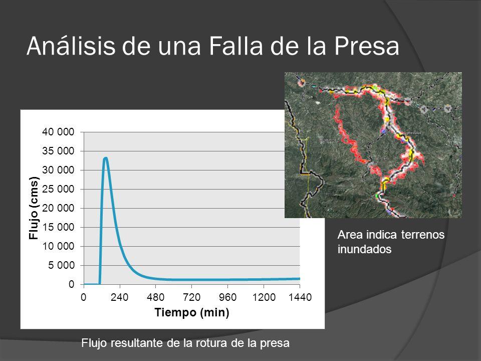 Análisis de una Falla de la Presa Flujo resultante de la rotura de la presa Area indica terrenos inundados