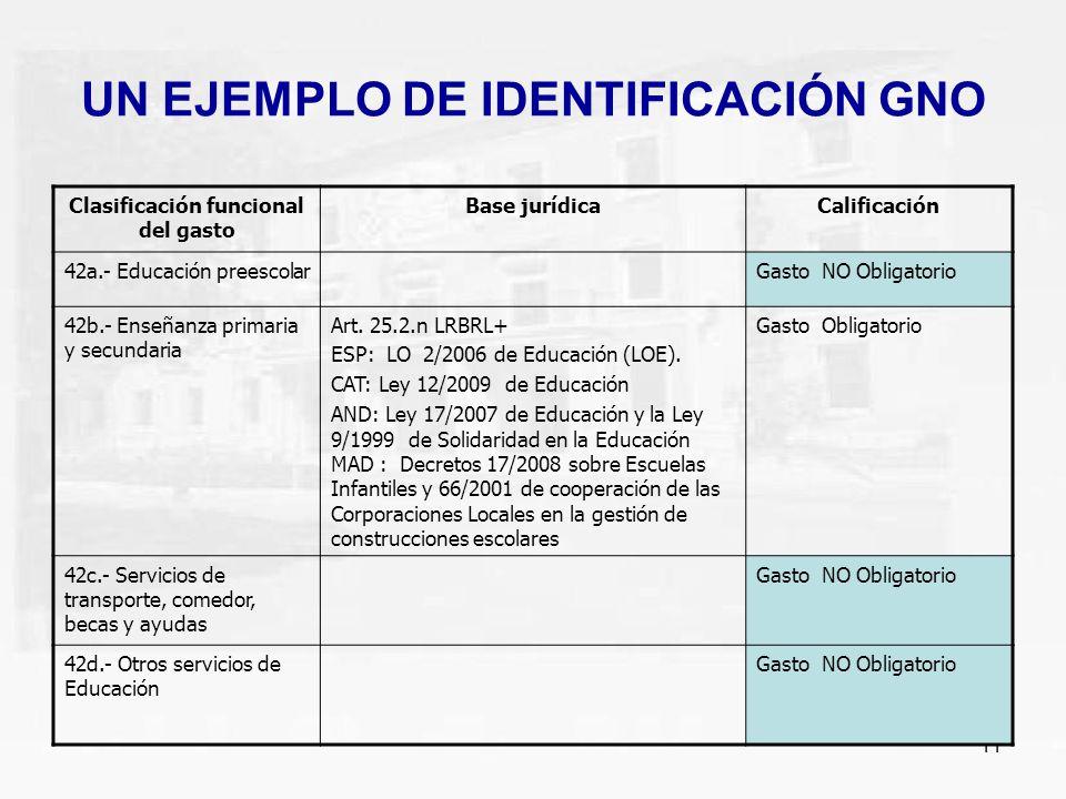 11 UN EJEMPLO DE IDENTIFICACIÓN GNO Clasificación funcional del gasto Base jurídicaCalificación 42a.- Educación preescolarGasto NO Obligatorio 42b.- E