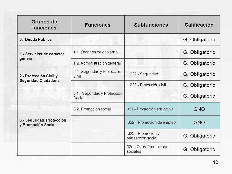 12 Grupos de funciones FuncionesSubfuncionesCalificación 0.- Deuda Pública G. Obligatorio 1.- Servicios de carácter general 1.1. Órganos de gobierno G