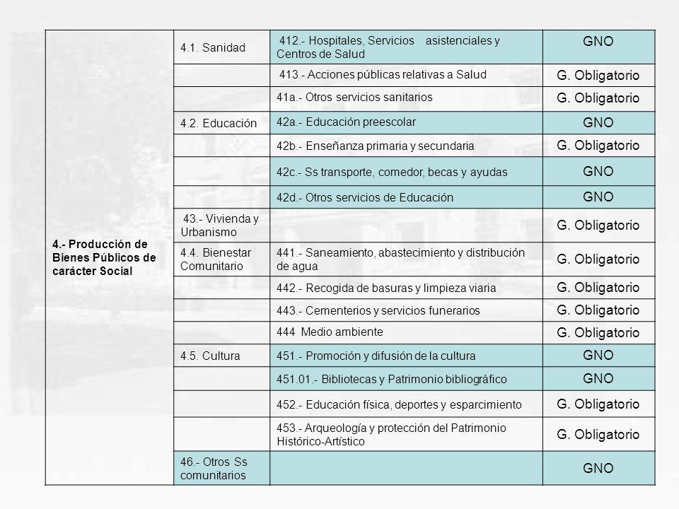 13 4.- Producción de Bienes Públicos de carácter Social 4.1. Sanidad 412.- Hospitales, Servicios asistenciales y Centros de Salud GNO 413.- Acciones p