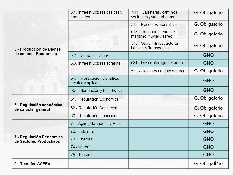 14 5.- Producción de Bienes de carácter Económico 5.1. Infraestructuras básicas y transportes 511.- Carreteras, caminos vecinales y vías urbanas G. Ob
