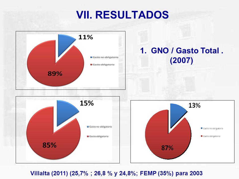 VII. RESULTADOS 1. GNO / Gasto Total. (2007) Villalta (2011) (25,7% ; 26,8 % y 24,8%; FEMP (35%) para 2003