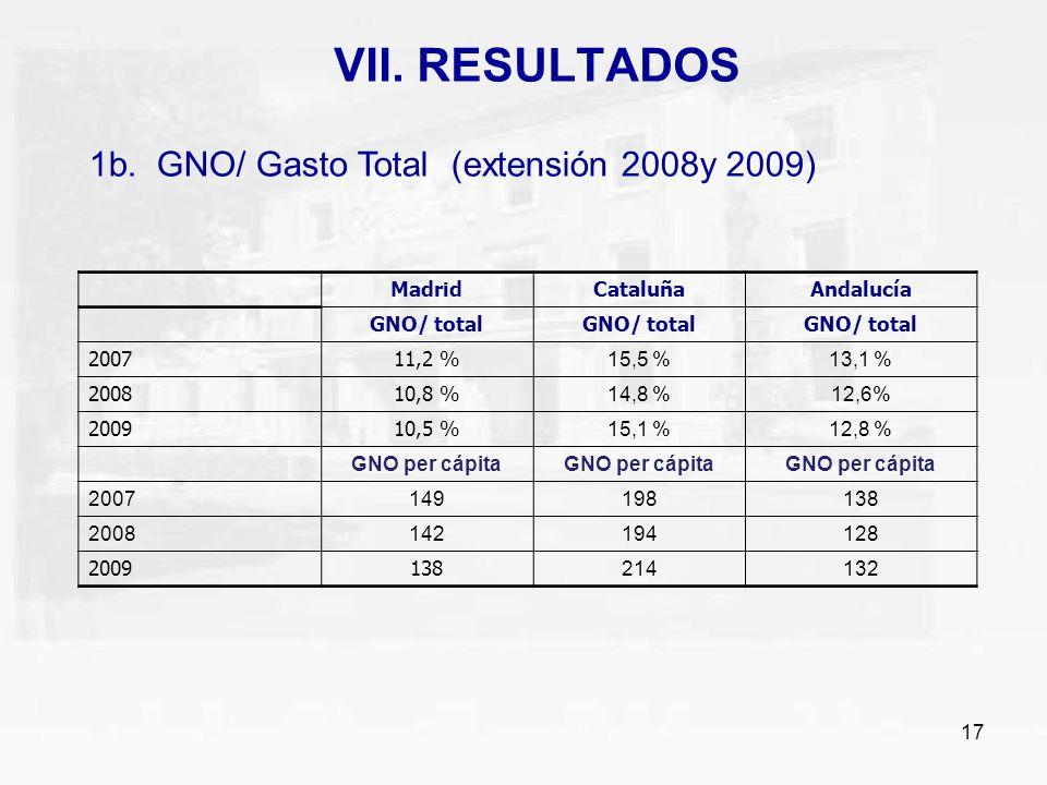 17 VII. RESULTADOS 1b. GNO/ Gasto Total (extensión 2008y 2009) MadridCataluñaAndalucía GNO/ total 2007 11,2 % 15,5 %13,1 % 2008 10,8 % 14,8 %12,6% 200