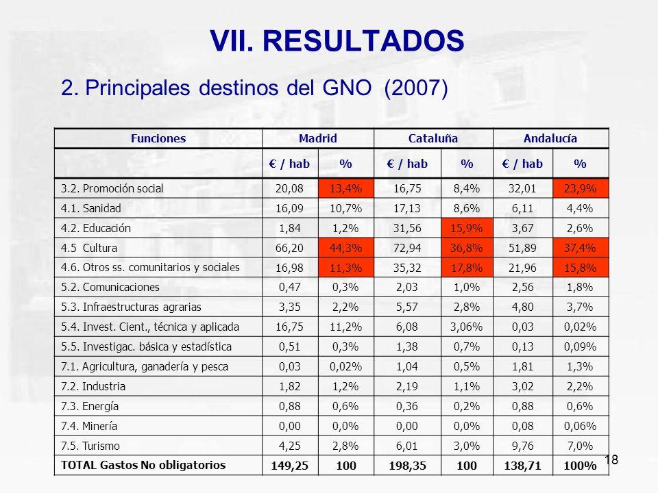 18 VII. RESULTADOS 2. Principales destinos del GNO (2007) FuncionesMadridCataluñaAndalucía / hab% % % 3.2. Promoción social 20,0813,4%16,758,4%32,0123