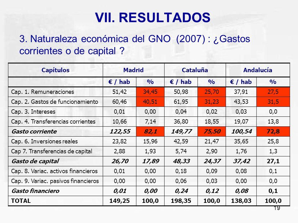 19 VII. RESULTADOS 3. Naturaleza económica del GNO (2007) : ¿Gastos corrientes o de capital ? CapítulosMadridCataluñaAndalucía / hab% % % Cap. 1. Remu