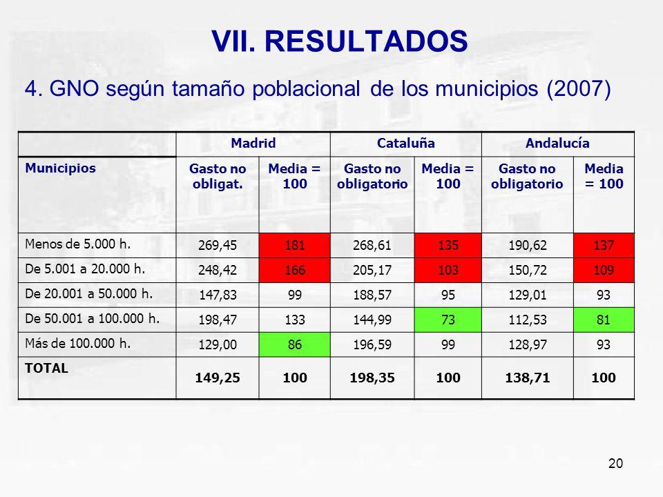 20 VII. RESULTADOS 4. GNO según tamaño poblacional de los municipios (2007) MadridCataluñaAndalucía MunicipiosGasto no obligat. Media = 100 Gasto no o