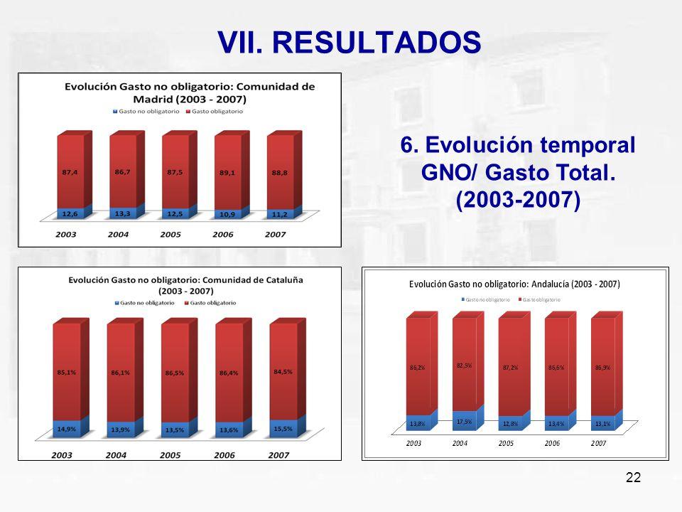 22 VII. RESULTADOS 6. Evolución temporal GNO/ Gasto Total. (2003-2007)