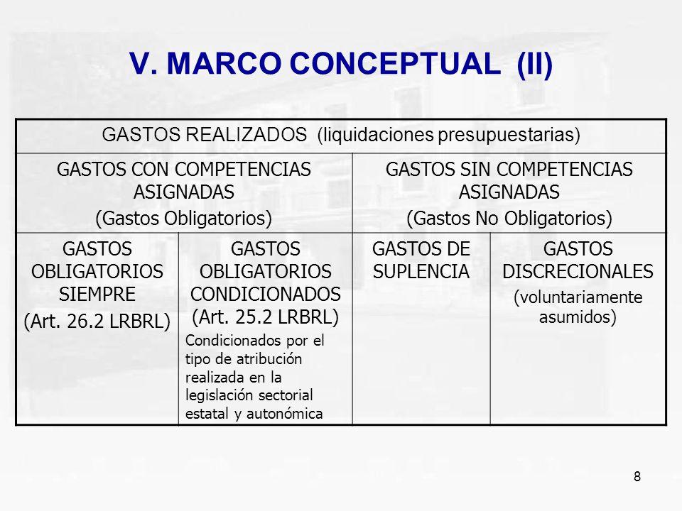 8 V. MARCO CONCEPTUAL (II) GASTOS REALIZADOS (liquidaciones presupuestarias) GASTOS CON COMPETENCIAS ASIGNADAS (Gastos Obligatorios) GASTOS SIN COMPET