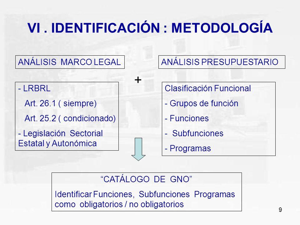 9 VI. IDENTIFICACIÓN : METODOLOGÍA ANÁLISIS MARCO LEGALANÁLISIS PRESUPUESTARIO - LRBRL Art. 26.1 ( siempre) Art. 25.2 ( condicionado) - Legislación Se