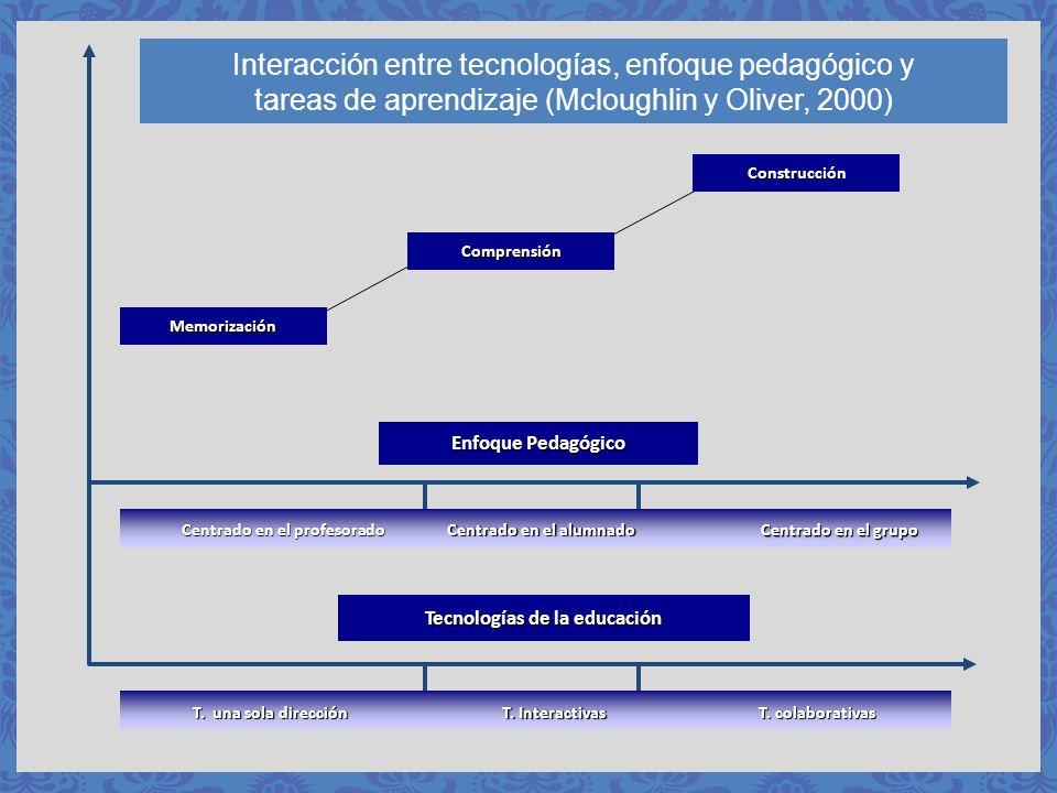 CARACTERIZACIÓN DEL ENFOQUE DE LA UOC Creada en 1995 Universidad íntegramente en línea Estudiante: centro del aprendizaje Campus virtual con 60.000 estudiantes, 8.400 aulas virtuales, 3.700 docentes EEES: aprendizaje por competencias, el centro es la actividad de aprendizaje