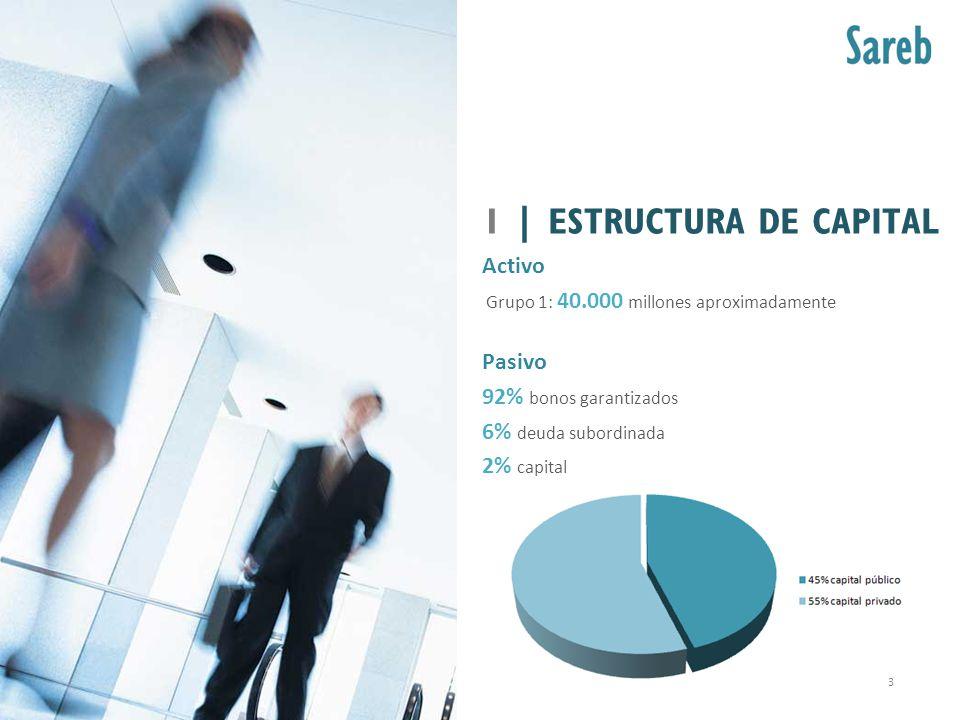 Activo Grupo 1: 40.000 millones aproximadamente Pasivo 92% bonos garantizados 6% deuda subordinada 2% capital 1 | ESTRUCTURA DE CAPITAL 3