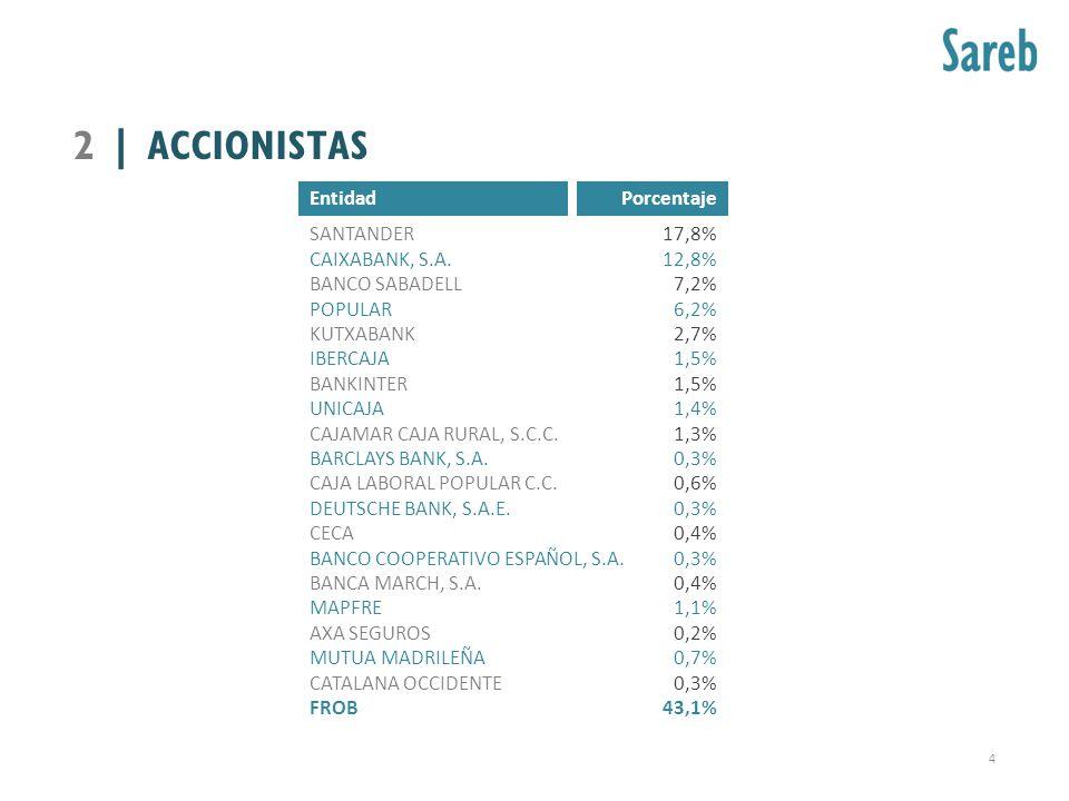 Entidad SANTANDER CAIXABANK, S.A. BANCO SABADELL POPULAR KUTXABANK IBERCAJA BANKINTER UNICAJA CAJAMAR CAJA RURAL, S.C.C. BARCLAYS BANK, S.A. CAJA LABO